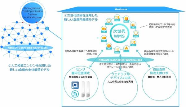 フレームワークスがイメージする次世代物流システムコンセプト